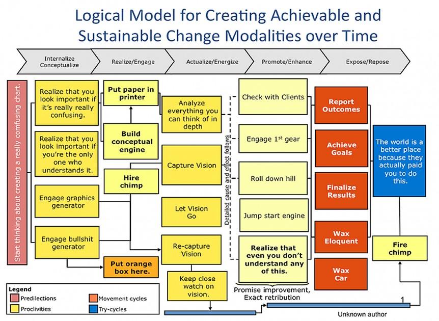 Logic Model Parody